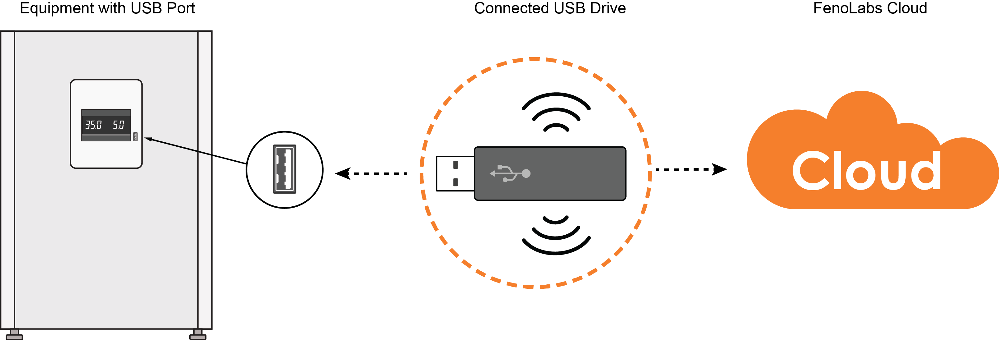 connected-usb-drive-for-co2-incubator